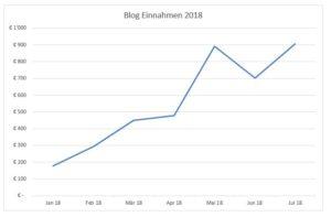 Grafik Blogeinnahmen Halbjahr 1 in 2018