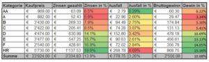 Bondora Ausfallstatistik Kreditkategorien