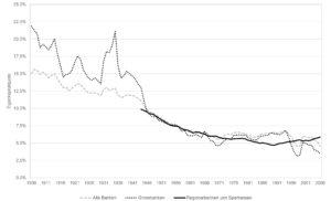 Eigenkapitalquote der Schweizer Banken,