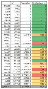 Reparaturkosten pro Monat pro Quadratmeter m2