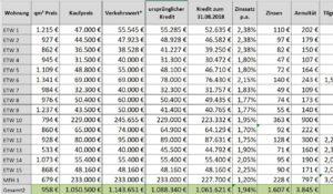 Selbstauskunft inklusive Immobilienportfolio