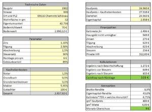 CHW03 Kalkulation