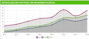 Entwicklung Wohnungspreise Berlin