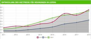 Entwicklung Wohnungspreise Leipzig