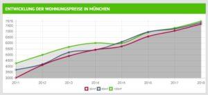 Entwicklung Wohnungspreise München