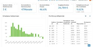 Bondora Dashboard und Statistiken