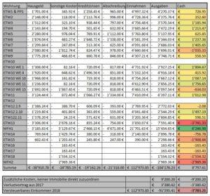 Steuerberechnung für Immobilien