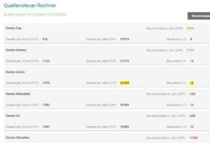 Steuerlich günstigste Gemeinden in der Schweiz