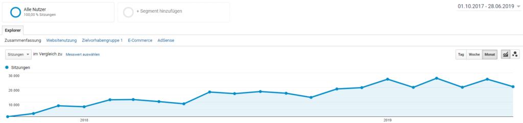 Entwicklung Blog Besucher