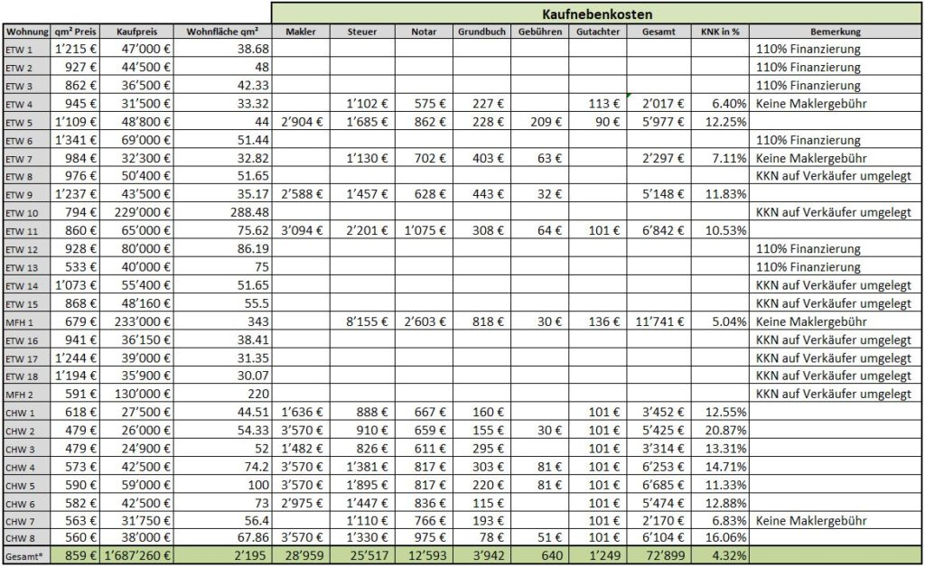 Kaufnebenkosten für 43 Immobilien