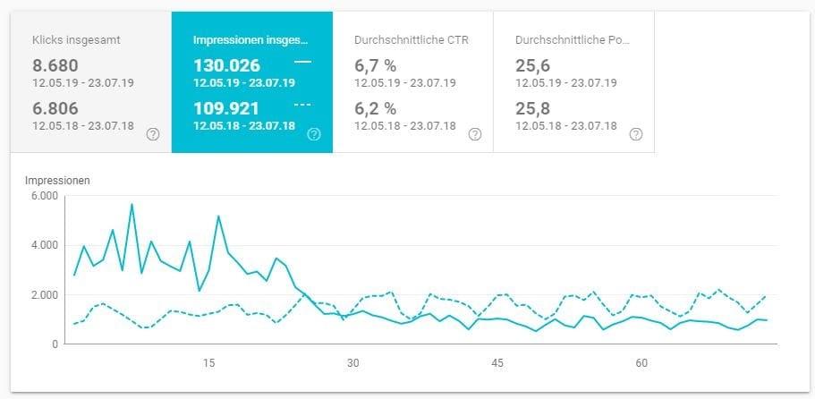 Entwicklung Seitenaufrufe durch google im Vergleich
