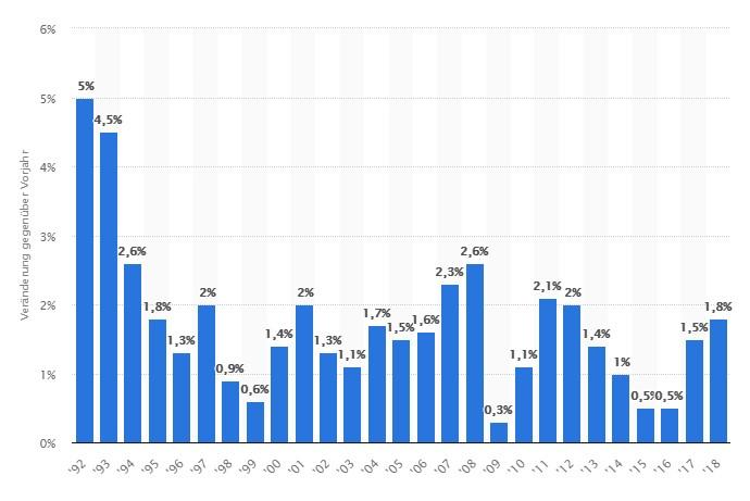 Inflation letzten 10 Jahre