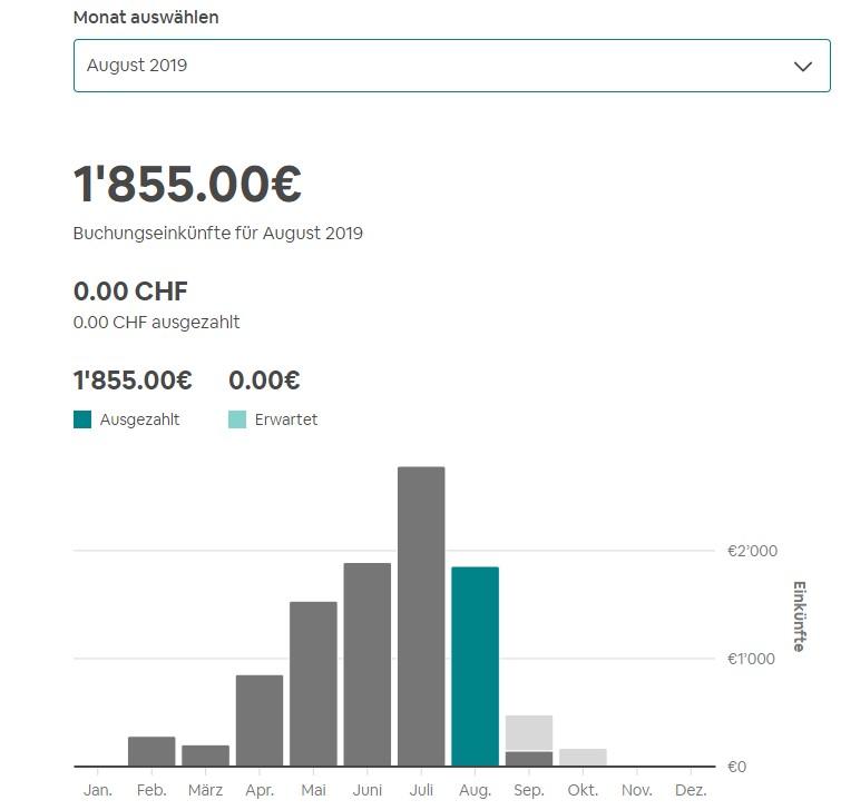 Airbnb Einnahmen August 2019
