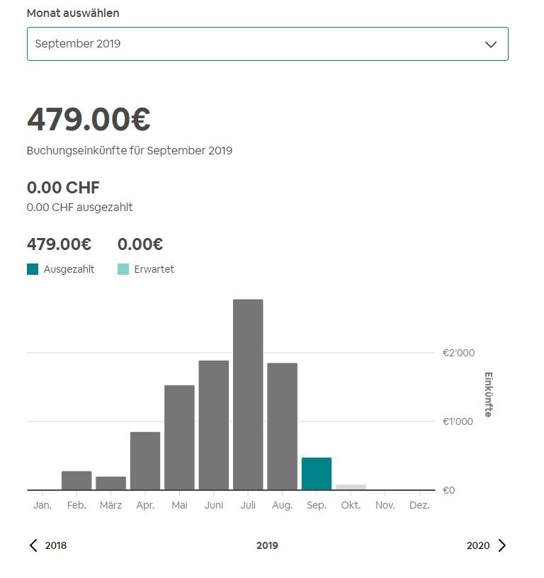 Einnahmen mit Airbnb September 2019
