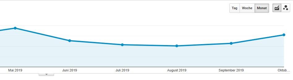 Seitenaufrufe durch google 2019