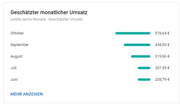 Youtube Einnahmen 2019