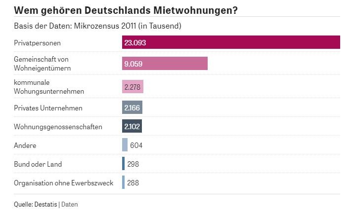 Mietwohnungen in Deutschland