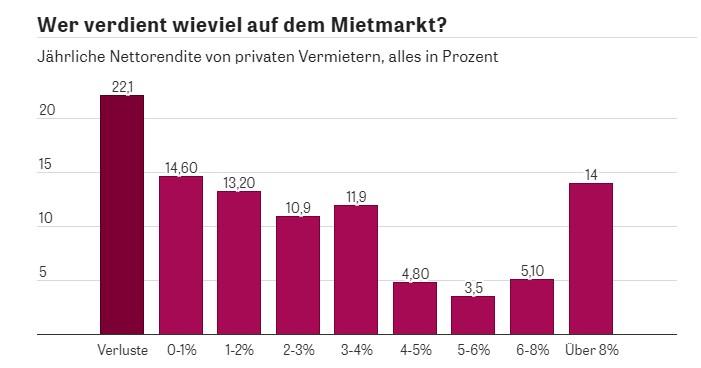 Wieviel verdienen private Vermieter in Deutschland