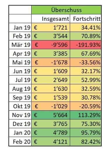 Cashflow letzten 12 Monate