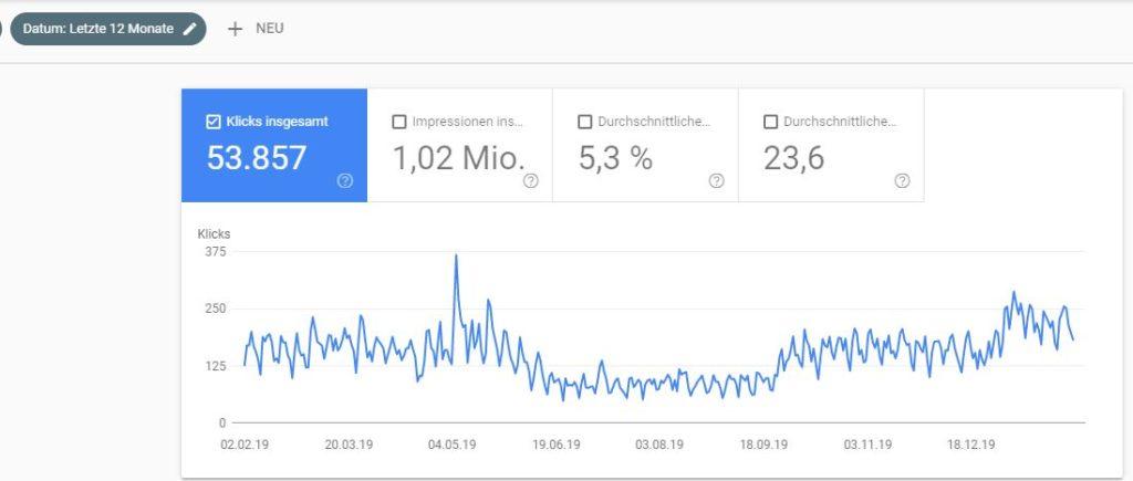 Entwicklung google Besucher 2019