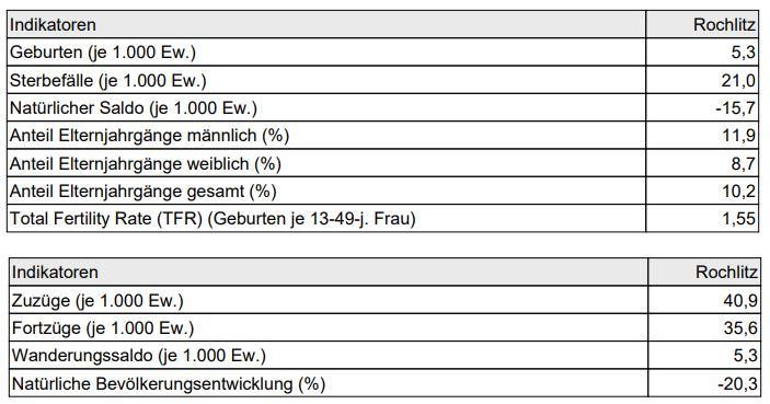 Bevölkerungsentwicklung Geringswalde
