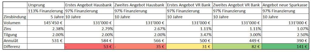 Vergleich Konditionen Anschlussfinanzierung