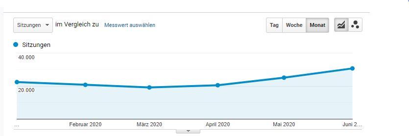 Blogbesucher in 2020