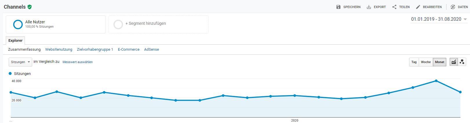 Blogbesucher letzten Monate