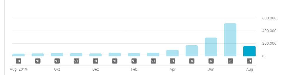 YouTube Kanal Klicks letzten 12 Monate
